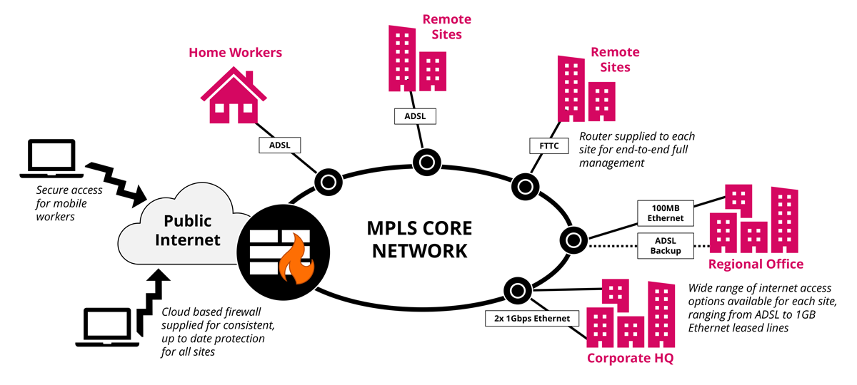 Multi-Protocol Label Switching (MPLS) | Intouch Advance